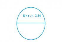 Cách tính diện tích, chu vi hình tròn – công thức cần nhớ
