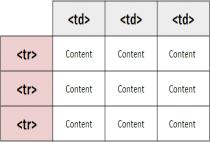 Học HTML - Cách chèn định dạng kiểu bảng trong html