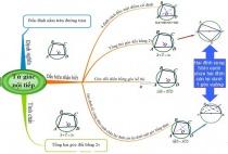 Bài 1: Tứ giác - Hình học 8