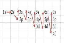 Giải bài 5: Cấu hình electron nguyên tử