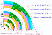 Giải bài 4: Cấu tạo vỏ nguyên tử