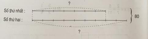 Giải bài tập thực hành toán 5: Ôn tập về giải toán