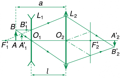 Giải bài 35 vật lí 11: Thực hành: Xác định tiêu cự của thấu kính phân kì (Phần 2)