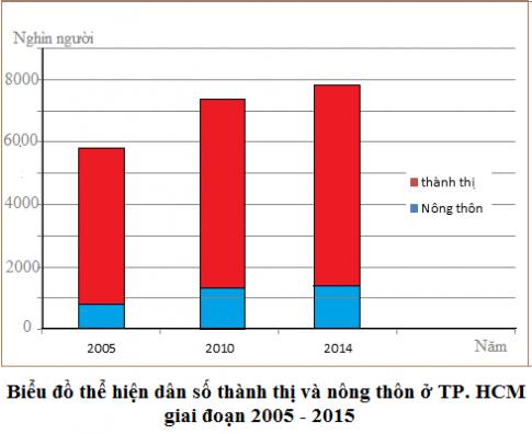 Cho bảng số liệu sau: Vẽ biểu đô cột chồng thể hiện dân số thành thị và  nông thôn ở thành phố Hồ Chí Minh, giai đoạn 2005 - 2014 - Khoa