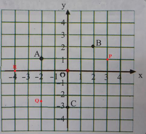 Giải VNEN toán đại 7 bài 6: Mặt phẳng tọa độ