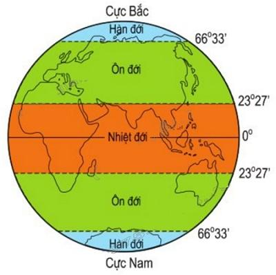 Bài 22: Các đới khí hậu trên Trái đất