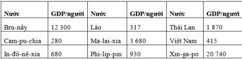 Bài 17: Hiệp hội các nước Đông Nam Á