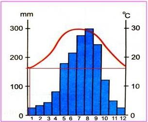 Bài 21: Thực hành phân tích biểu đồ nhiệt độ, lượng mưa
