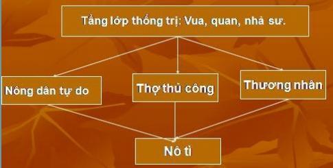 Bài 9: Nước Đại Việt thời Đinh – Tiền Lê