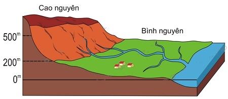 Bài 14: Địa hình bề mặt trái đất (tiếp theo) – sgk Địa lí 6 trang 46