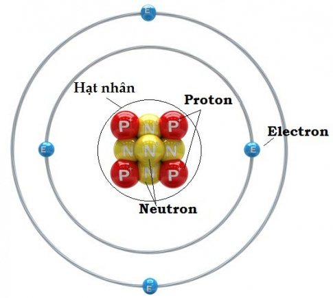 Giải bài 3: Luyện tập - Thành phần nguyên tử