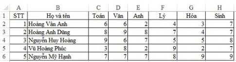 Sử dụng hàm MAX,MIN để tìm giá trị lớn nhất, nhỏ nhất trong Excel
