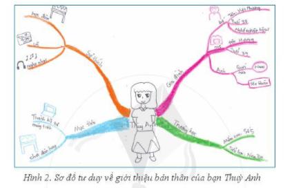 [Cánh diều] Giải tin học 6 bài 6: Sơ đồ tư duy [nid:73398]
