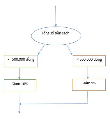 [Cánh diều] Giải tin học 6 bài 3: Cấu trúc rẽ nhánh trong thuật toán [nid:73477]