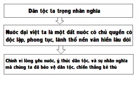 Thử khái quát trình tự lập luận của đoạn trích Nước Đại Việt ta bằng một sơ đồ.